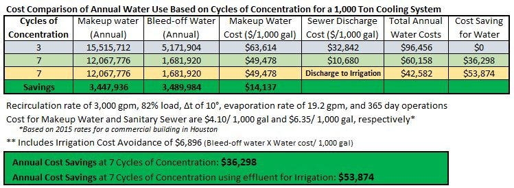 Cycles of concentration cost savings for cooling towers