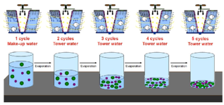 Cycles of Concentration increase as water evaporates and increase scale potential