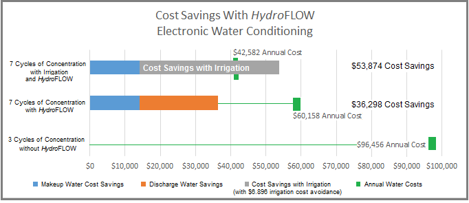 HydroFLOW water savings for cooling tower with irrigation discharge