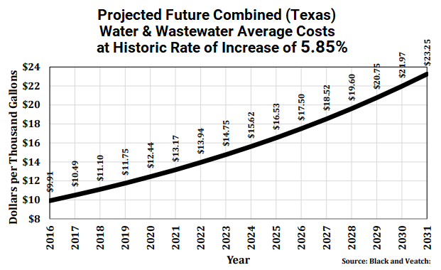 Water Cost Increases in Texas Chart
