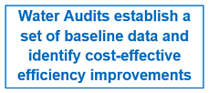 Water Audits establish a set of baseline data and identify cost-effective efficiency improvements
