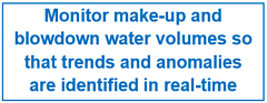 Monitor make-up and blowdown water volumes so that trends and anomalies are identified in real-time
